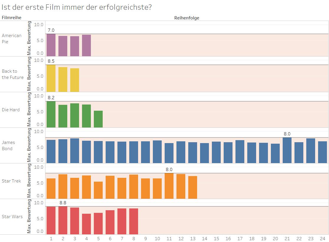 Tableau: Ist der erste Film immer der erfolgreichste?