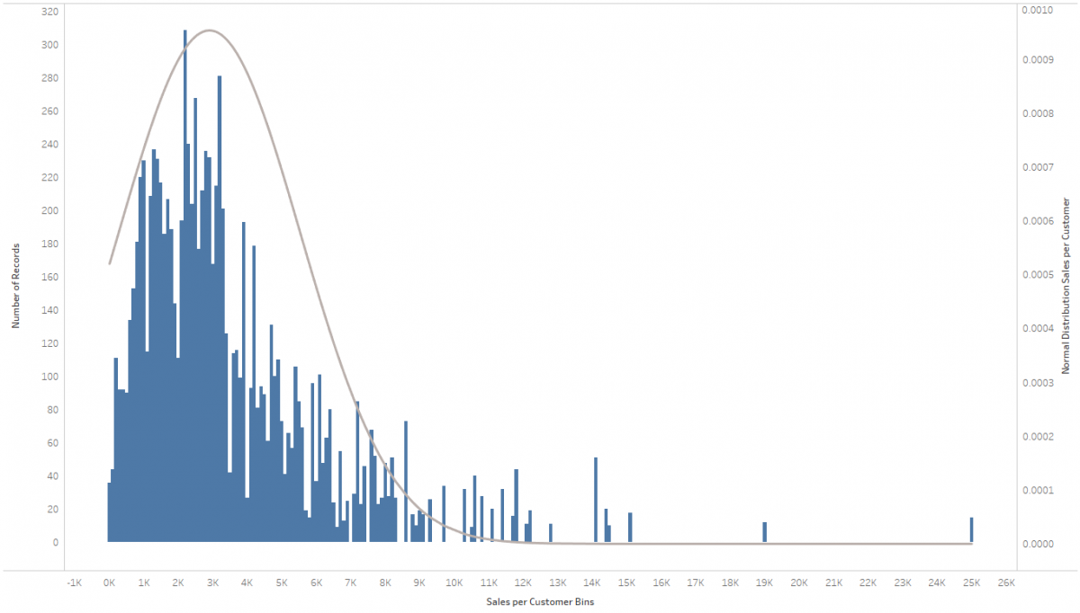 A histogram with an overlaid bell curve