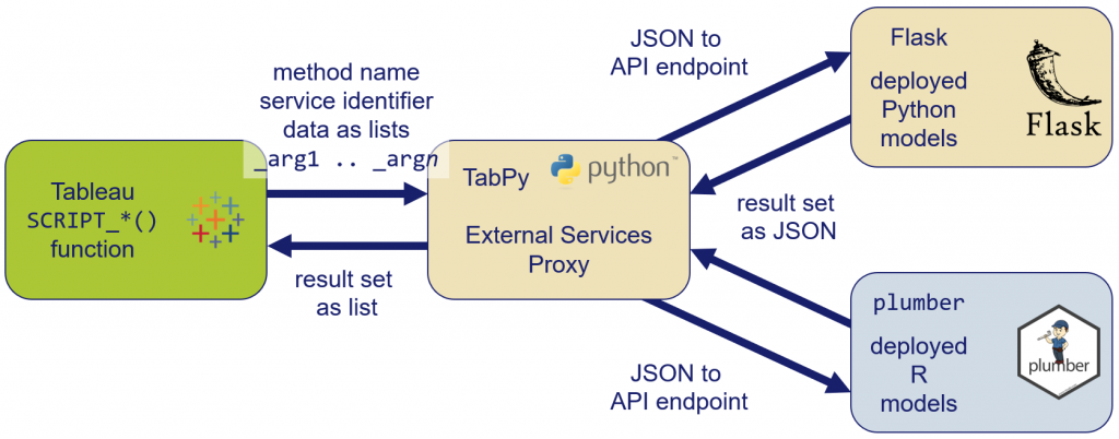 Schema of the External Services Proxy