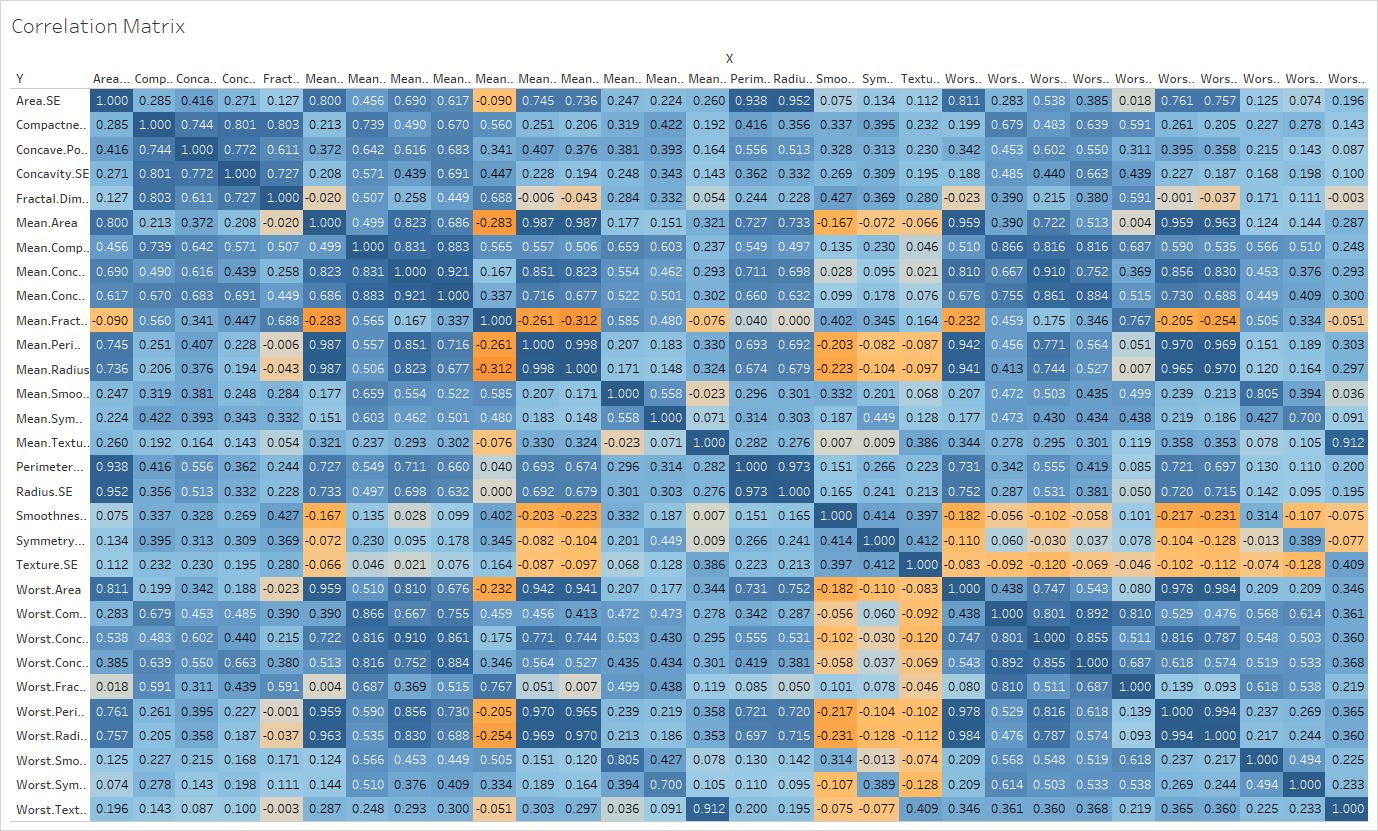 Correlation matrix of the breast cancer data in Tableau