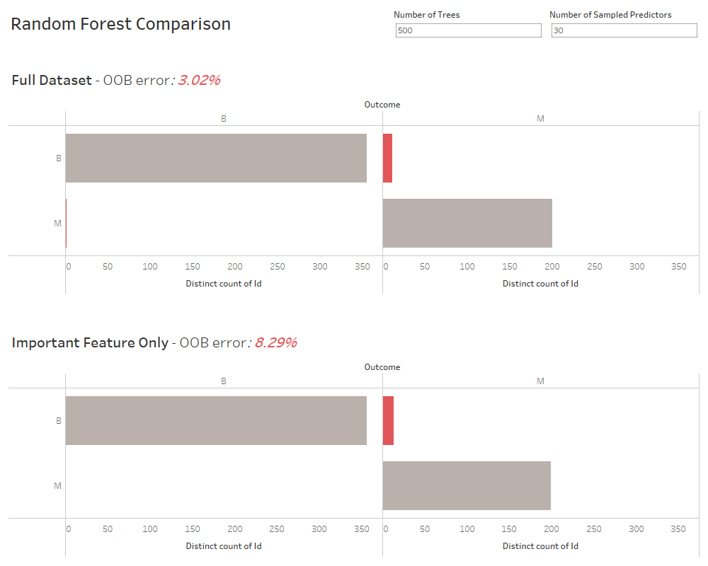 Comparison between a random forest classifier on the full and limited data sets